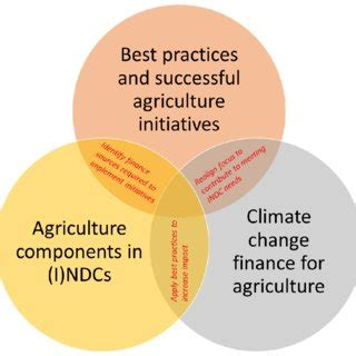 Climate Change: Impacts & Responses Research Network